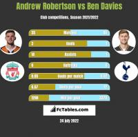 Andrew Robertson vs Ben Davies h2h player stats