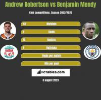 Andrew Robertson vs Benjamin Mendy h2h player stats