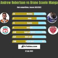 Andrew Robertson vs Bruno Ecuele Manga h2h player stats