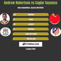 Andrew Robertson vs Caglar Soyuncu h2h player stats