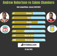 Andrew Robertson vs Calum Chambers h2h player stats