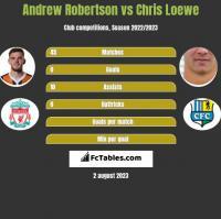 Andrew Robertson vs Chris Loewe h2h player stats