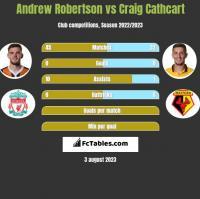 Andrew Robertson vs Craig Cathcart h2h player stats
