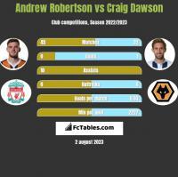 Andrew Robertson vs Craig Dawson h2h player stats
