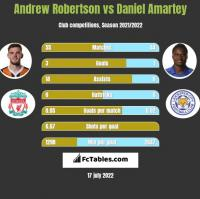 Andrew Robertson vs Daniel Amartey h2h player stats