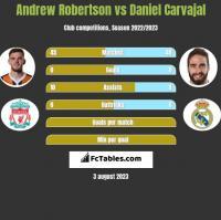 Andrew Robertson vs Daniel Carvajal h2h player stats