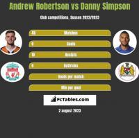 Andrew Robertson vs Danny Simpson h2h player stats