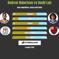 Andrew Robertson vs David Luiz h2h player stats
