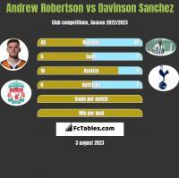 Andrew Robertson vs Davinson Sanchez h2h player stats