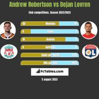 Andrew Robertson vs Dejan Lovren h2h player stats