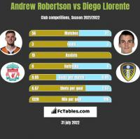 Andrew Robertson vs Diego Llorente h2h player stats