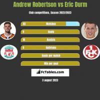 Andrew Robertson vs Eric Durm h2h player stats