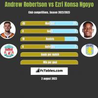 Andrew Robertson vs Ezri Konsa Ngoyo h2h player stats