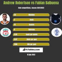 Andrew Robertson vs Fabian Balbuena h2h player stats