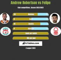 Andrew Robertson vs Felipe h2h player stats