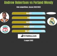 Andrew Robertson vs Ferland Mendy h2h player stats