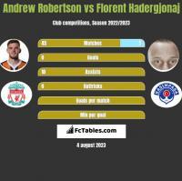 Andrew Robertson vs Florent Hadergjonaj h2h player stats