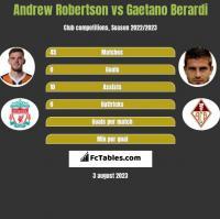 Andrew Robertson vs Gaetano Berardi h2h player stats