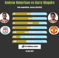 Andrew Robertson vs Harry Maguire h2h player stats