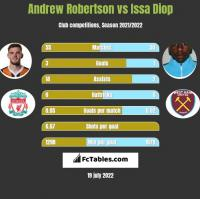 Andrew Robertson vs Issa Diop h2h player stats