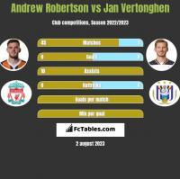 Andrew Robertson vs Jan Vertonghen h2h player stats