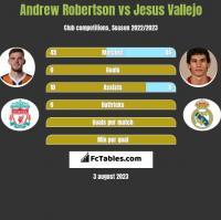 Andrew Robertson vs Jesus Vallejo h2h player stats