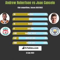 Andrew Robertson vs Joao Cancelo h2h player stats