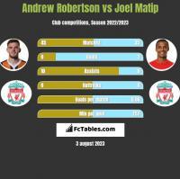 Andrew Robertson vs Joel Matip h2h player stats