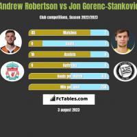 Andrew Robertson vs Jon Gorenc-Stankovic h2h player stats