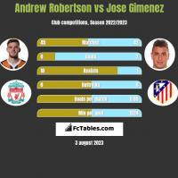 Andrew Robertson vs Jose Gimenez h2h player stats