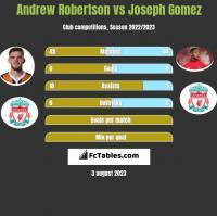 Andrew Robertson vs Joseph Gomez h2h player stats