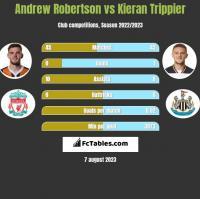 Andrew Robertson vs Kieran Trippier h2h player stats