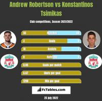Andrew Robertson vs Konstantinos Tsimikas h2h player stats