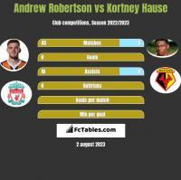 Andrew Robertson vs Kortney Hause h2h player stats