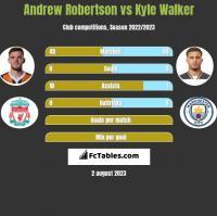 Andrew Robertson vs Kyle Walker h2h player stats