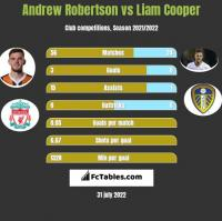 Andrew Robertson vs Liam Cooper h2h player stats