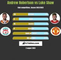 Andrew Robertson vs Luke Shaw h2h player stats