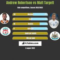 Andrew Robertson vs Matt Targett h2h player stats