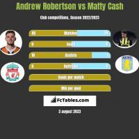 Andrew Robertson vs Matty Cash h2h player stats
