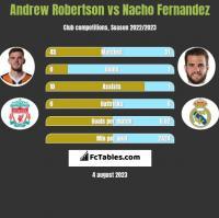 Andrew Robertson vs Nacho Fernandez h2h player stats