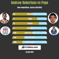Andrew Robertson vs Pepe h2h player stats