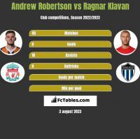 Andrew Robertson vs Ragnar Klavan h2h player stats