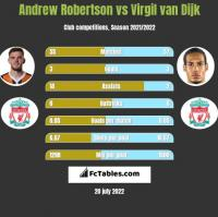 Andrew Robertson vs Virgil van Dijk h2h player stats