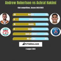 Andrew Robertson vs Achraf Hakimi h2h player stats