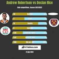 Andrew Robertson vs Declan Rice h2h player stats