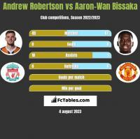 Andrew Robertson vs Aaron-Wan Bissaka h2h player stats