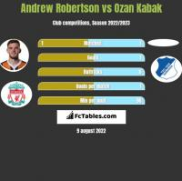 Andrew Robertson vs Ozan Kabak h2h player stats