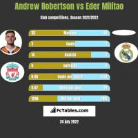 Andrew Robertson vs Eder Militao h2h player stats