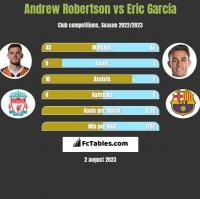 Andrew Robertson vs Eric Garcia h2h player stats