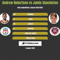 Andrew Robertson vs Jamie Shackleton h2h player stats